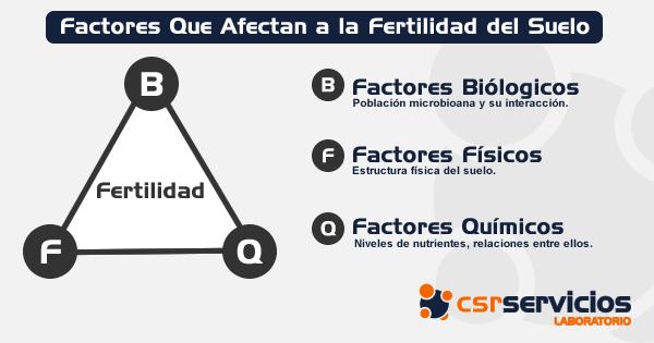 FactoresFertilidad